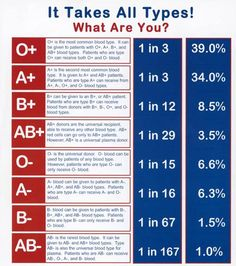 Know your blood type? How about compatibility, of your blood type? Good to Know Stuff. Ab Blood Type, Blood Types, Blood Type Chart, Blood Type Personality, Don Du Sang, Nursing School Notes, Nursing Tips, Tips & Tricks, Medical Information