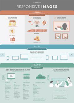 Problemas y soluciones de las imágenes responsive #infografia #infographic #design