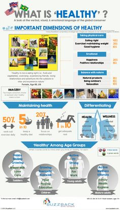 Infographic - What Is Healthy - Time Rich Worry Free Health And Nutrition, Health And Wellness, Health Fitness, Health Zone, What Is Healthy, Get Healthy, Healthy Skin, Healthy Eating, Bodybuilding Nutrition