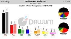 Vergleich Umfrage / Wahlergebnis: Landtagswahl Bayern (#ltwby) - GMS - 13.10.2016