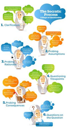 Teacher Tech Talk | The Socratic Process – 6 Steps of Questioning (infographic)