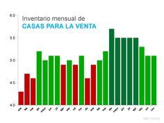Inventario mensual de CASAS PARA LA VENTA - Reporte Mensual Enero 2015 #LoveYourHome #BienesRaíces #Casas