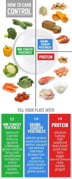 Fill ½ your plate with vegetables (think dark greens), ¼ protein, and ¼ starch. | 31 Healthy Ways People With Diabetes Can Enjoy Carbs - (Still too much starch from grains in my opinion. If trying to lose weight it's best to reduce or eliminate starchy grains. Add back after reaching goal weight. DSers need to eat more protein and fat.) #weightlosstips