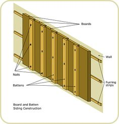 1000 Images About Board And Batten Siding Ideas On