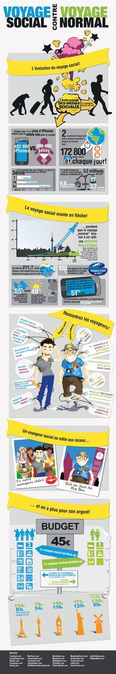 Voyageur social contre voyageur traditionnel : une infographie #Wimdu pour montrer comment les médias sociaux influencent notre manière de voyager. #infographic