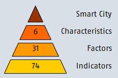 European smart cities - The smart city model