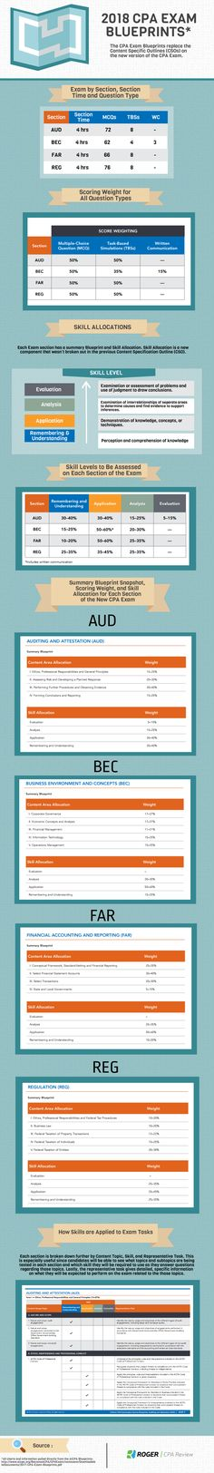 499 best cpa exam images on pinterest cpa exam exam study and the aicpa just released an updated version of the cpa exam blueprints for 2018 download fandeluxe Choice Image