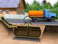 Cleaning and maintenance of septic tanks – How to clean a septic tank? Septic Tank Systems, Water Collection, Silver Surfer, Exterior Design, Cleaning, Architecture, House Styles, Outdoor Decor, Home Decor