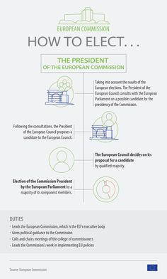 The Parliament plays a crucial role in the election of the next president of the European Commission. Check out our infographic about the procedure. European Council, European Parliament, Proposal, Plays, Presidents, News, Check, Europe, Infographic