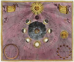 Moon Cycles. 1708. Andreas Cellarius.