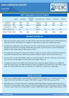 After two consecutive weeks of gains, the Indian equity market shut with modest losses on Wednesday amid a sharp late recovery. Weak global cues dragged the Indian indices to open with a negative gap down.