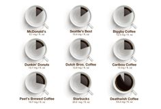 Chart Shows How Much Caffeine Is in Your Chain Brand Coffee