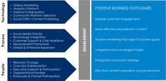 Deploying A Social Business Strategy Will Enable Better Content Content Marketing Strategy, Inbound Marketing, Digital Marketing, Social Business, Business Class, Customer Engagement, Technology Integration, Community Manager, Social Media Tips