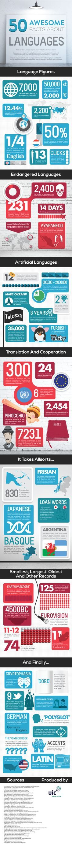 50 Awesome Facts About Languages. I cover language diffusion, isolation, and extinction in my AP Human Geography course. This infographic is outstanding! Even if your subject area does not specifically cover language- it is a central issue developing due to a more connected world. Those who see no economic benefit of their native language will cease to speak it, however, with many tribal languages having no literary tradition, the knowledge and culture of natives is lost with the last…