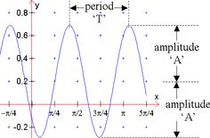 periods and graphs trig - Google Search