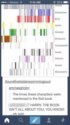 "So, wand and hogwarts are now ""characters"" Ok, then. Hogwarts is my favorite HP character now!"