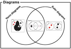 what's the difference between a Venn diagram and an Euler diagram?