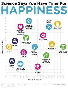 Whether you have five minutes to relax or a year to focus on building lasting habits, here are 16 scientifically-backed ways to boost your happiness leve...