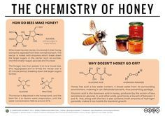 Why Doesn't Honey Spoil? – The Chemistry of Honey Honey is something of an oddity, in that, unlike most foods, it doesn't spoil over time. In fact, the oldest known sample of honey, found in an Ancient Egyptian tomb and dated to approximately 3000 years ago, was still perfectly edible. What is it, then, that gives honey this unusual property?