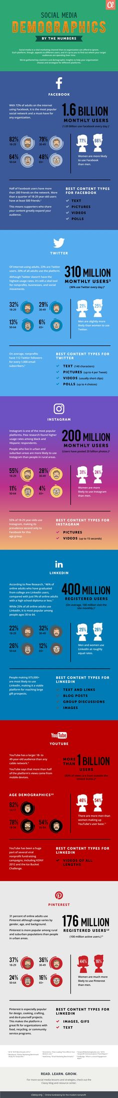 INFOGRAPHIC: Social Media Demographics By the Numbers