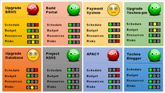 Simple Project Portfolio Management Dashboard