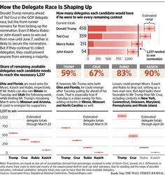 A few near-term scenarios in the Republican delegate race.
