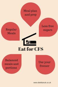 Eating to help in Chronic Fatigue | Dietitian UK