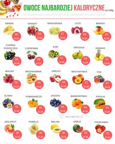 Jakie owoce są najzdrowsze – 12 propozycji – Motywator Dietetyczny Homemade Protein Shakes, Easy Protein Shakes, Protein Shake Recipes, Food Calories List, Natural Beauty Recipes, Healthy Dessert Recipes, Weight Loss Smoothies, Ketogenic Diet, How To Lose Weight Fast