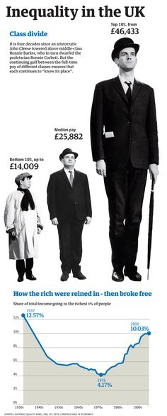 UK income inequality graphic  http://www.guardian.co.uk/news/datablog/2011/dec/05/oecd-ineqaulity-report-uk-us