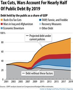 Tax Cuts, Wars Account for Nearly Half of Public Debt by 2013