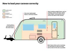 Practical Caravan's top tips for hassle free holidays - You want to enjoy your holidays, not end up frazzled, so take heed of our top tips and make this summer's caravan holidays the best ever (© Pra. - Caravan,Caravan World,Caravan Travel. Best Caravan, Caravan Hacks, Caravan Home, Caravan Ideas, Vintage Caravans, Vintage Travel Trailers, Vintage Caravan Interiors, Caravan Vintage, Retro Trailers