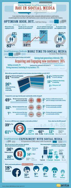 ROI in Social Media #infografia #infographic #socialmedia