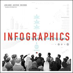 Infographics: The Power of Visual Storytelling by [Lankow, Jason]
