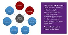 Social business planning looks at multiple operations inside the org.