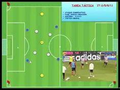 Juego de Posición de Guardiola dentro de la Intensidad Táctica. - YouTube