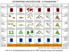 Enterprise Architecture framework from article comparing the top 4 EA frameworks It Service Management, Program Management, Business Management, Business Planning, Business Architecture, System Architecture, Classic Architecture, Architecture Models, Lean Kanban