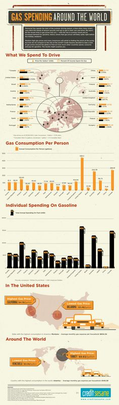 Gas Spending Around the World - The results might surprise you.