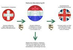 Hoe zit het precies met Starbucks en de illegale staatssteun die het volgens de Europese Commissie van de Nederlandse overheid heeft ontvangen? Het draait om royalty's, oftewel winst die als kosten de boeken ingaat. De fiscale constructie werkt zo.