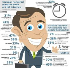 Common Nonverbal Mistakes Made At A Job Interview #JobHunt #Infographic