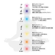 7つのチャクラ2