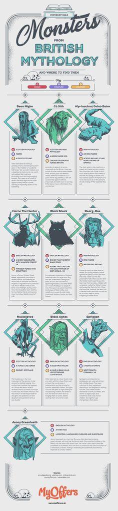 Monsters from British Mythology Blog