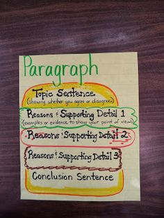 Hamburger paragraph taken from mrs googes 1st grade class hamburger paragraphs write using easy format anchor chart writing ccuart Choice Image