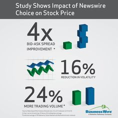 This #newswire comparison shows significant #trading benefits for Business Wire customers. When compared to PR Newswire Globe Newswire and MarketWired news releases distributed by Business Wire have nearly 24% more trade volume. Identifying the best avenue for #news issuance is a vital decision that can dictate the future of company #communications. For more information on #financial disclosure and market impact click the link in our bio. #wallstreet #NYSE #NASDAQ #stockexchange #stocks…