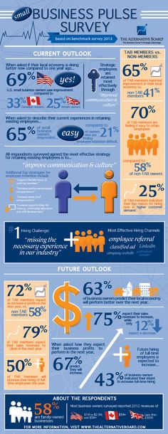 Small Businesses Score the Economy - Note that retention is best achieved through improved communication and culture!