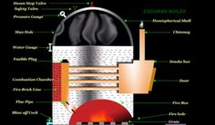 Why people more prefer Cochran Boiler? Machine Parts, Why People, Boiler, Oil And Gas