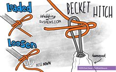 The Becket Hitch is easy to learn and it unties quickly.