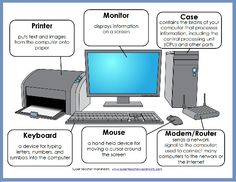 Parts of a Computer Diagram. Here is a helpful diagram to explain the parts of a computer to children. Super Teacher Worksheets How to Draw a Computer: 12 Steps Elementary Computer Lab, Computer Lab Lessons, Computer Lab Classroom, Computer Teacher, Computer Projects, Computer Basics, Computer Class, Technology Lessons, Computer Science