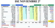 Sólo el PSOE podría mantener al PP en el Gobierno si se celebrasen nuevas elecciones generales