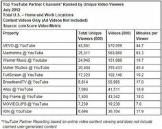 Machinima Captures No. 2 Spot in YouTube Partner Rankings: Top 10 Online Video Ad Properties by Video Ads Viewed    Read more: http://www.marketingprofs.com/charts/2012/8744/facebook-beats-yahoo-to-become-no-2-video-site-in-july