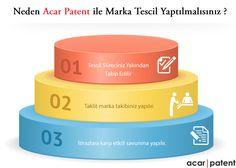 www.acarpatent.com +90 212 211 16 16 #marka #patent #tescil #tasarımtescil #webtasarım